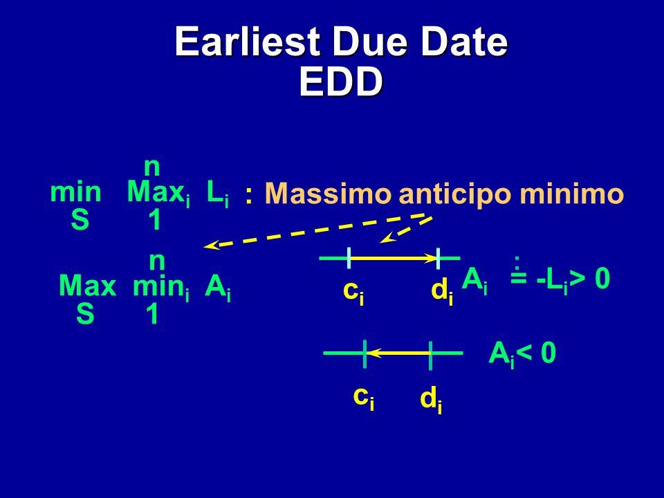 Max (L k, L i )= Max (c i - d k, c i - d i ) c i - d i EDD -d k < - didi c i < cici c i = c k dkdk c k = c i c i didi S: JiJi JkJk Max (L k, L i )Max