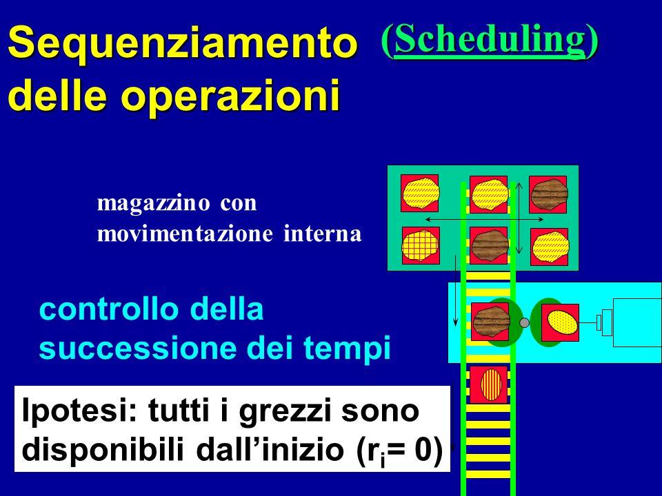 controllo della successione dei tempi (Scheduling) Sequenziamento delle operazioni magazzino con movimentazione interna Ipotesi: tutti i grezzi sono disponibili dallinizio (r i = 0)