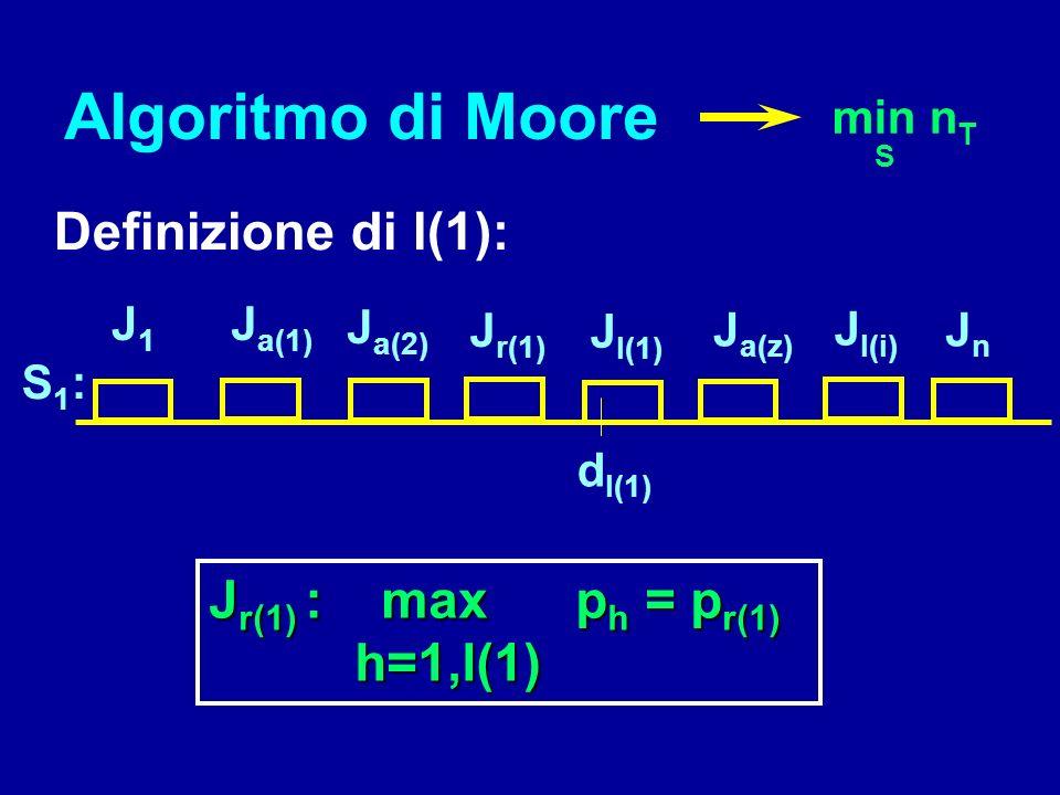 S 0 : A 0 R 0 scelti gli indici dei lavori secondo una qualsiasi S EDD i < j d i d j Si può sempre riordinare A 0 come la EDD scelta: h<ka(h) < a(k) I