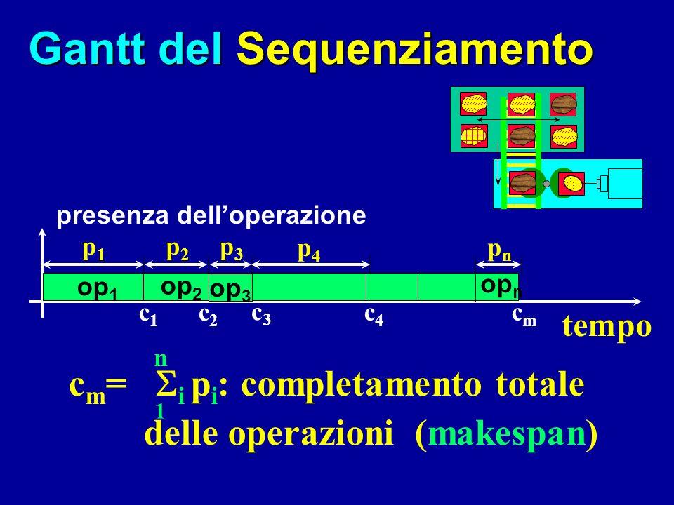 Gantt del Sequenziamento presenza delloperazione p4p4 pnpn c m = i p i : completamento totale delle operazioni (makespan) 1 n tempo op 1 c1c1 p1p1 op 2 c2c2 p2p2 c3c3 p3p3 op 4 c4c4 cmcm op n op 3