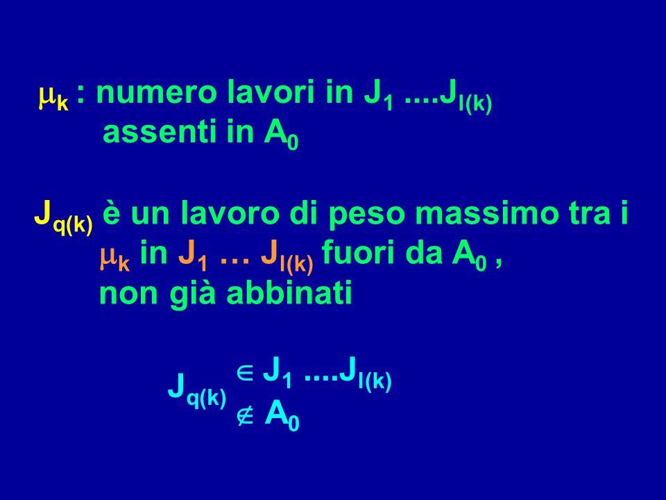 S (sequenza corrente) : J1J1 J a(1) J l( ) JnJn dndn J r( )-1 J r( )+1 Ultimo passo: i = S : J1J1 J a(1) J l( ) JnJn d l( ) J r( ) J r( )+1 dndn p r(