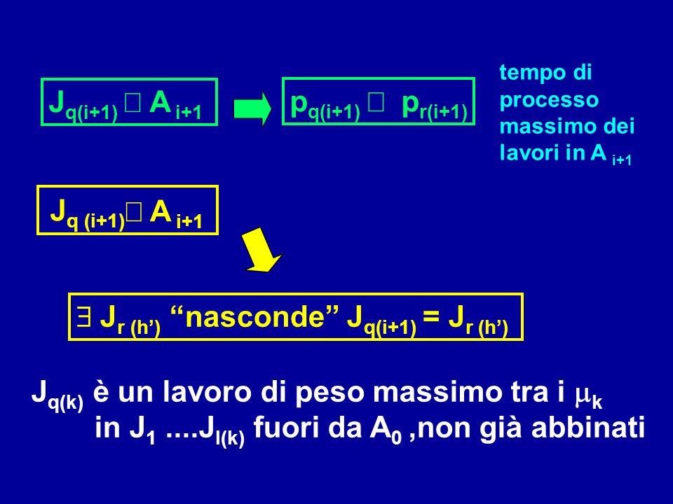 Tesi B) J q(i+1) : p q (i+1) p r (i+1) Ak:Ak: J r (k-1)-1 J r (k) J r (k-1)+1 d l(k) J l(k) J r (h) con h < k non ci sono in A k con l (i) < q(i+1) l