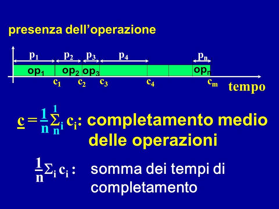 presenza delloperazione c = i c i : completamento medio delle operazioni 1 n 1 n p4p4 tempo op 1 c1c1 op 2 c2c2 c3c3 op 4 c4c4 cmcm op n pnpn p1p1 p2p2 p3p3 i c i : somma dei tempi di completamento 1 n
