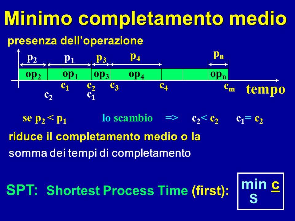 op 1 tempo presenza delloperazione c1c1 c2c2 c3c3 op 3 p3p3 op 4 c4c4 p4p4 cmcm op n pnpn Minimo completamento medio riduce il completamento medio o la somma dei tempi di completamento se p 2 < p 1 lo scambio => c 2 < c 2 c 1 = c 2 c2c2 p1p1 c1c1 op 2 p2p2 SPT: Shortest Process Time (first): min c S op 2 op 1