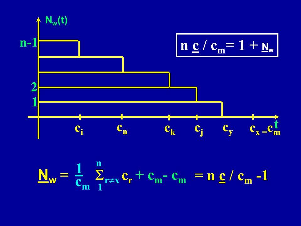 cici cjcj ckck cncn cycy c x = c m 1 2 n-1 N w = r x c r 1 n 1 cmcm + c m - c m = n c / c m -1 N w (t) t n c / c m = 1 + N w
