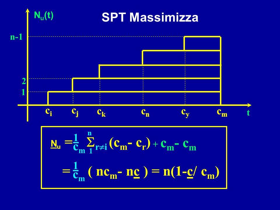 cici cjcj ckck cncn cycy cmcm 1 2 n-1 N u (t) t N u = r i (c m - c r ) 1 n 1 cmcm + c m - c m = ( nc m - nc ) = n(1-c/ c m ) 1 cmcm SPT Massimizza