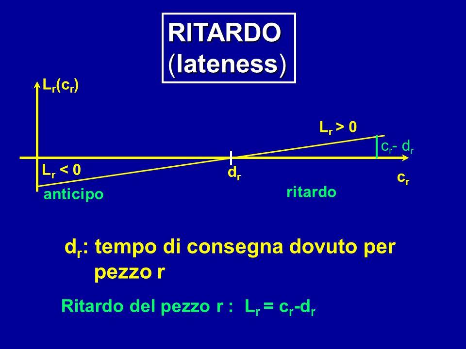L r < 0 drdr L r > 0 crcr anticipo ritardo c r - d r L r (c r ) Ritardo del pezzo r : L r = c r -d r d r : tempo di consegna dovuto per pezzo r RITARDO (lateness)