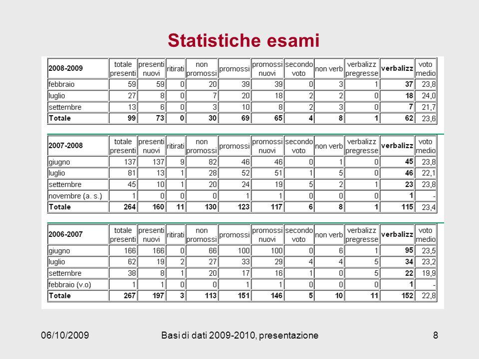 06/10/2009Basi di dati 2009-2010, presentazione8 Statistiche esami
