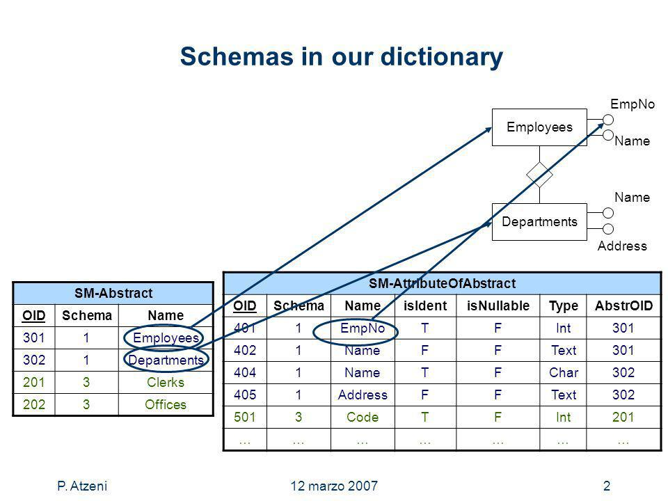 P. Atzeni12 marzo 20072 Schemas in our dictionary SM-Abstract OIDSchemaName 3011Employees 3021Departments 2013Clerks 2023Offices SM-AttributeOfAbstrac