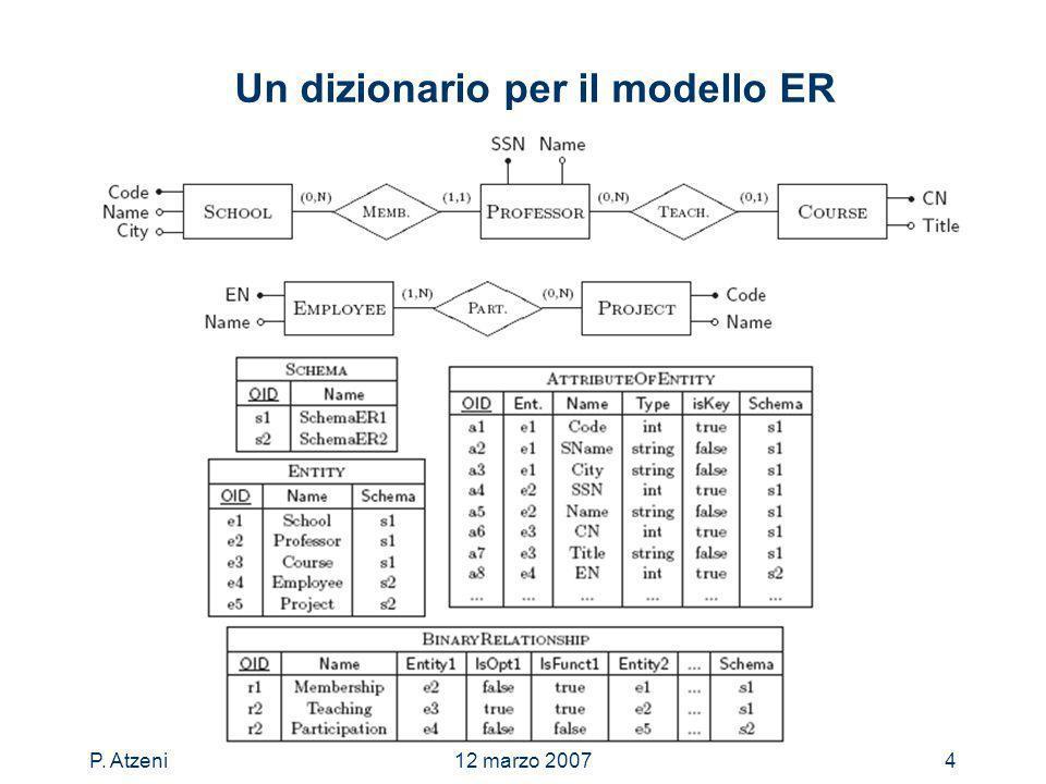 P. Atzeni12 marzo 20074 Un dizionario per il modello ER