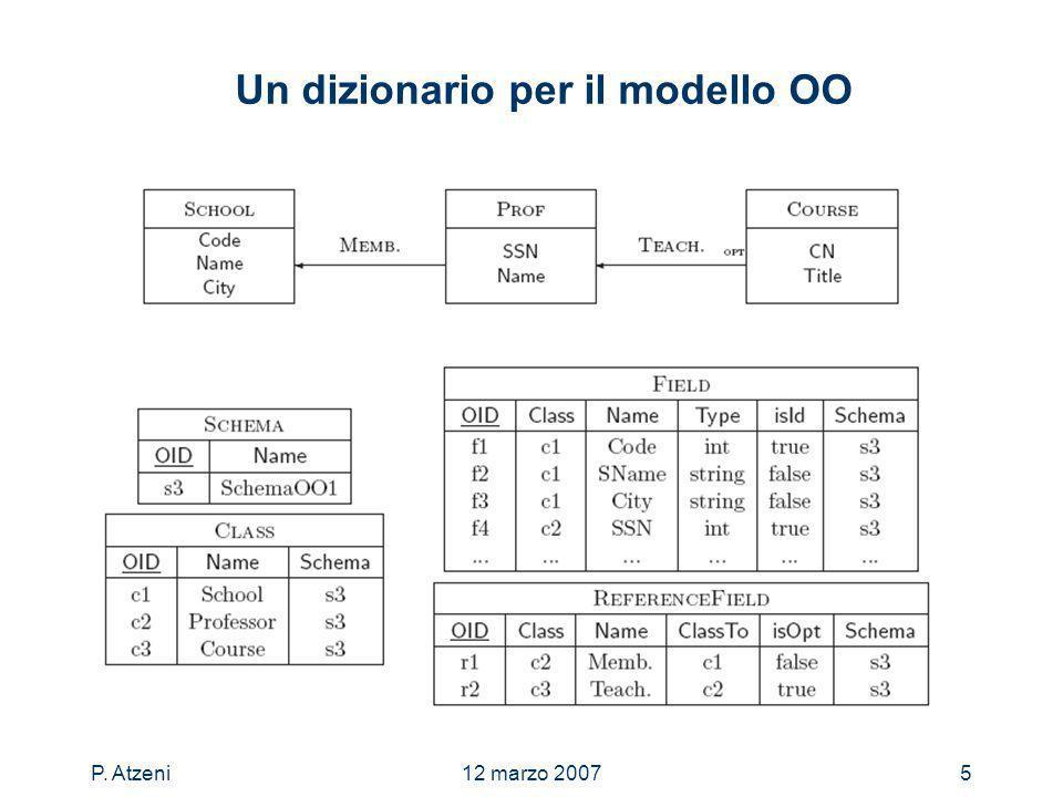 P. Atzeni12 marzo 20075 Un dizionario per il modello OO