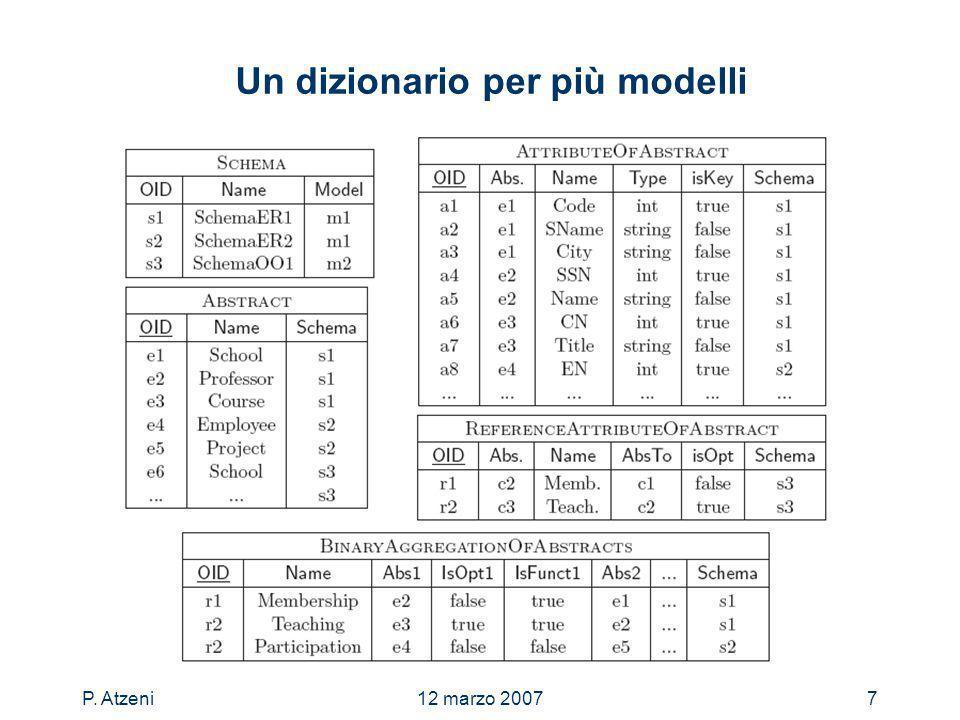 P. Atzeni12 marzo 20077 Un dizionario per più modelli