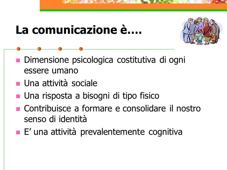 Elementi della comunicazione non verbale Le espressioni La prossemica ( distanza – vicinanza fra gli individui ) La postura La gestualità La prosodia ( elementi paralinguistici )
