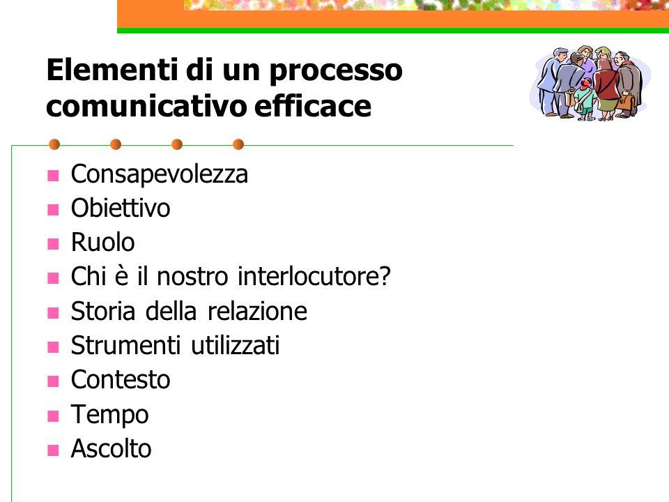 Piani della comunicazione Contenuto ( cosa si dice ) Relazione ( come si dice )