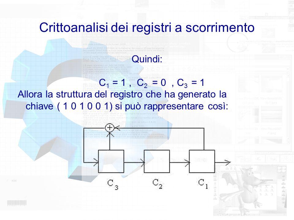 Crittoanalisi dei registri a scorrimento Quindi: C 1 = 1, C 2 = 0, C 3 = 1 Allora la struttura del registro che ha generato la chiave ( 1 0 1 0 0 1) s