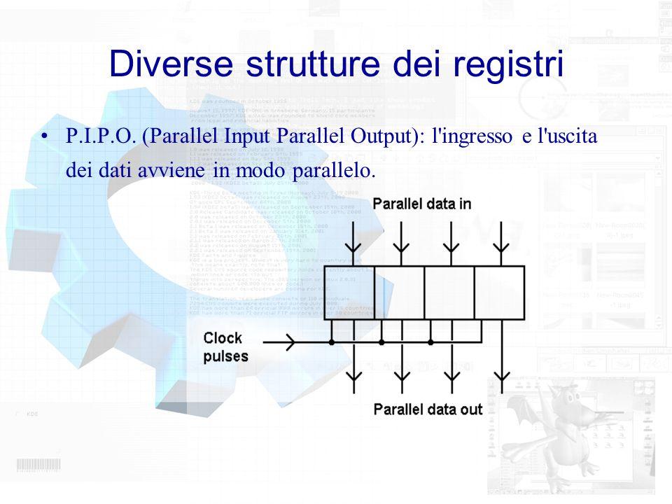 Diverse strutture dei registri P.I.P.O. (Parallel Input Parallel Output): l'ingresso e l'uscita dei dati avviene in modo parallelo.