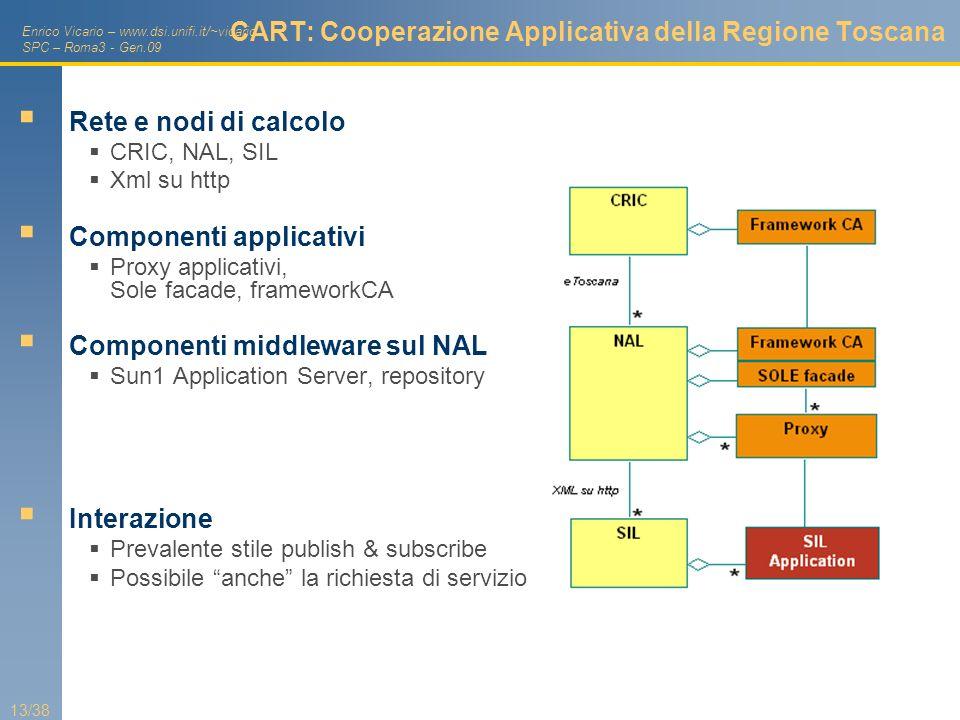 Enrico Vicario – www.dsi.unifi.it/~vicario SPC – Roma3 - Gen.09 13/38 CART: Cooperazione Applicativa della Regione Toscana Rete e nodi di calcolo CRIC