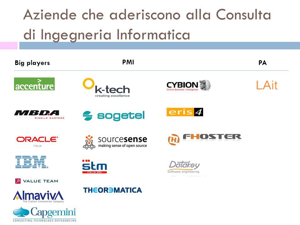Aziende che aderiscono alla Consulta di Ingegneria Informatica Big players PMI PA