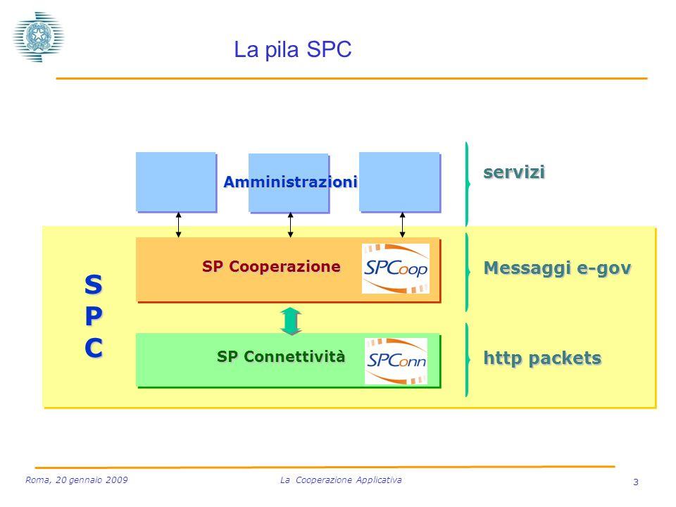 SP Cooperazione SP Connettività Amministrazioni servizi Messaggi e-gov http packets SPCSPCSPCSPC La pila SPC 3 Roma, 20 gennaio 2009 La Cooperazione Applicativa