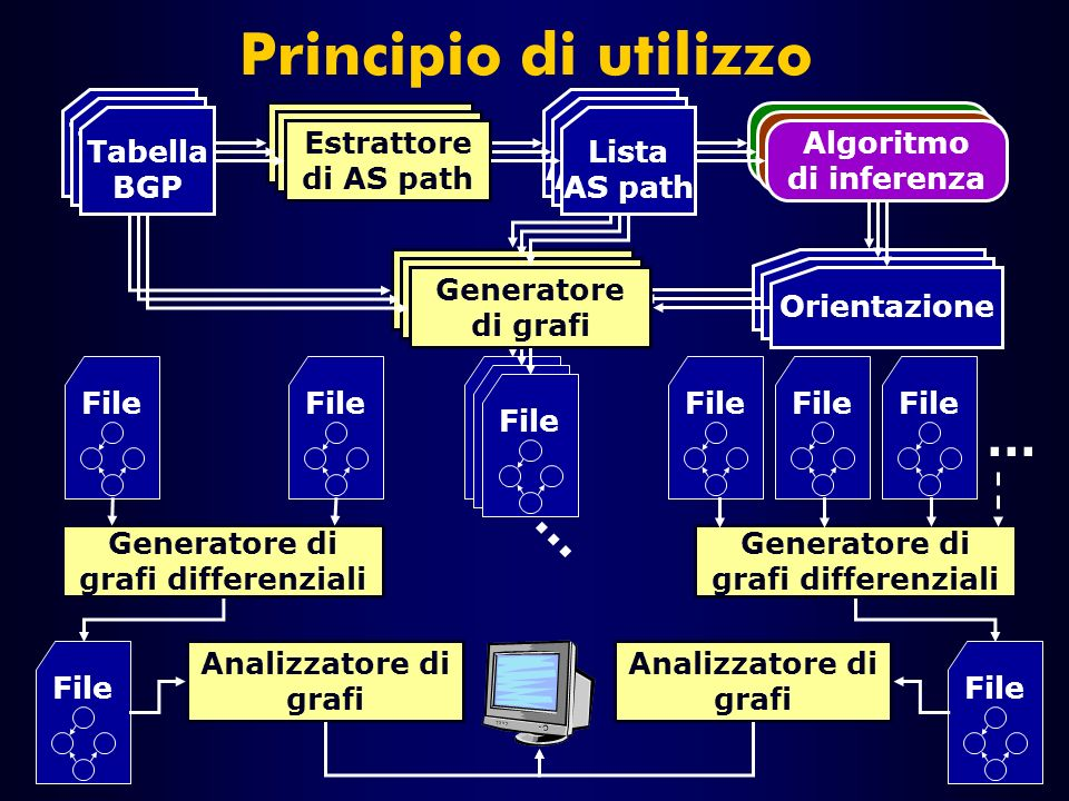 File Principio di utilizzo … Tabella BGP Estrattore di AS path Algoritmo di inferenza Lista AS path Orientazione Generatore di grafi File Tabella BGP Estrattore di AS path Algoritmo di inferenza Generatore di grafi File Lista AS path Orientazione Tabella BGP Estrattore di AS path Algoritmo di inferenza Generatore di grafi File Lista AS path Orientazione … File Generatore di grafi differenziali Analizzatore di grafi
