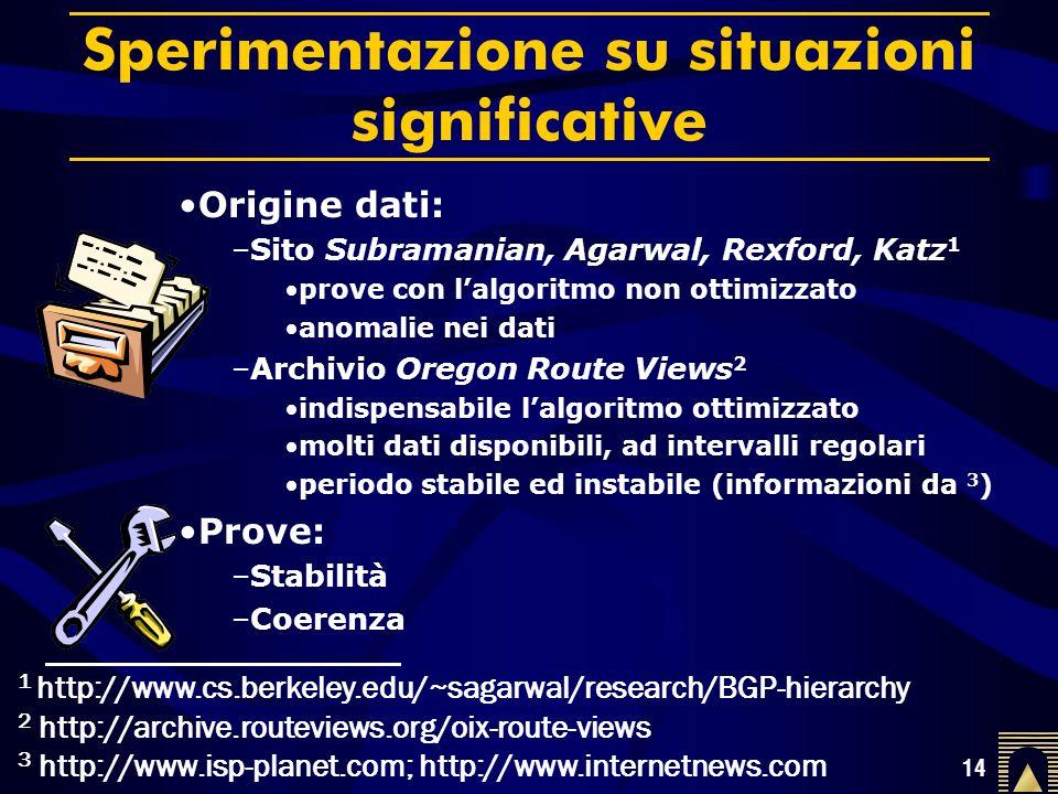 14 Sperimentazione su situazioni significative Prove: –Stabilità –Coerenza 1 http://www.cs.berkeley.edu/~sagarwal/research/BGP-hierarchy 2 http://archive.routeviews.org/oix-route-views 3 http://www.isp-planet.com; http://www.internetnews.com Origine dati: –Sito Subramanian, Agarwal, Rexford, Katz 1 prove con lalgoritmo non ottimizzato anomalie nei dati –Archivio Oregon Route Views 2 indispensabile lalgoritmo ottimizzato molti dati disponibili, ad intervalli regolari periodo stabile ed instabile (informazioni da 3 )