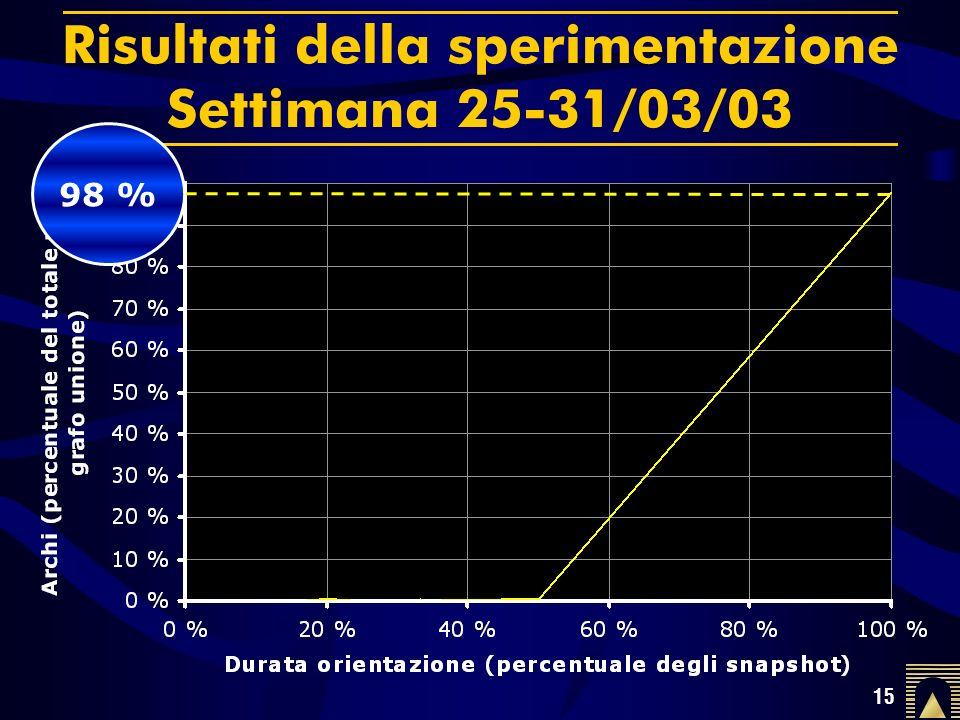 15 Risultati della sperimentazione Settimana 25-31/03/03 98 %