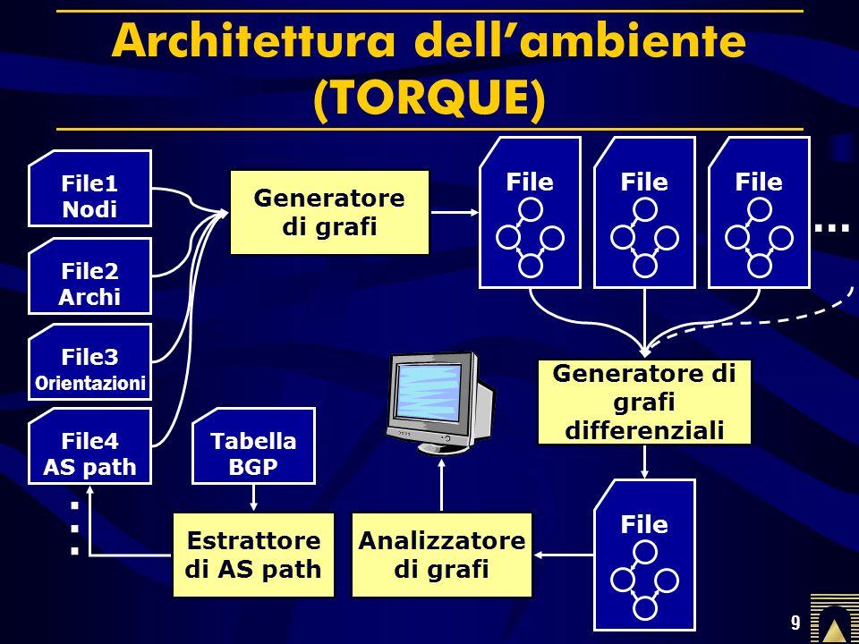 9 Architettura dellambiente (TORQUE) File1 Nodi File2 Archi File3 Orientazioni......