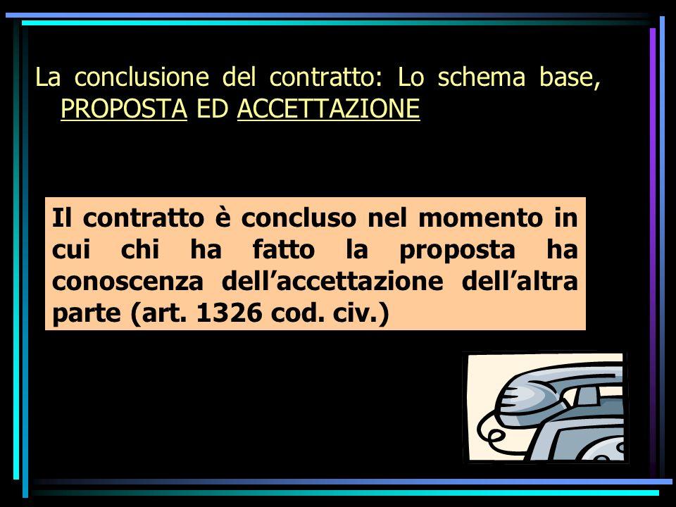 La conclusione del contratto: Lo schema base, PROPOSTA ED ACCETTAZIONE Il contratto è concluso nel momento in cui chi ha fatto la proposta ha conoscenza dellaccettazione dellaltra parte (art.