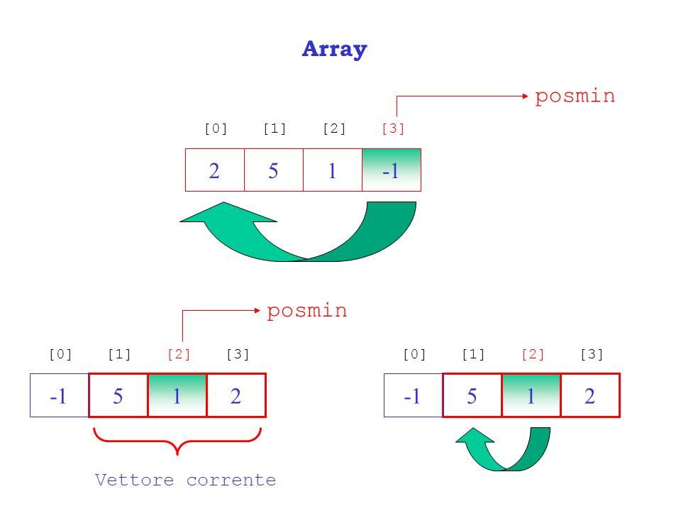 Array 251 [0][1][2][3] posmin 251 [0][1][2][3] posmin 251 [0][1][2][3] Vettore corrente
