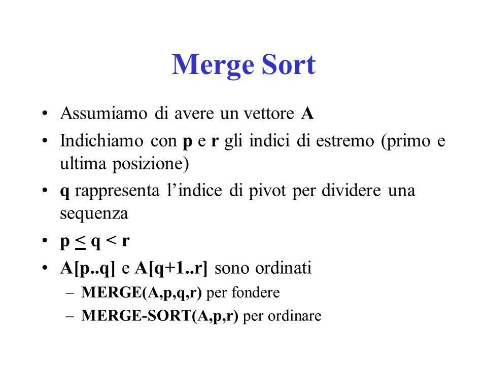 Merge Sort Assumiamo di avere un vettore A Indichiamo con p e r gli indici di estremo (primo e ultima posizione) q rappresenta lindice di pivot per dividere una sequenza p < q < r A[p..q] e A[q+1..r] sono ordinati –MERGE(A,p,q,r) per fondere –MERGE-SORT(A,p,r) per ordinare