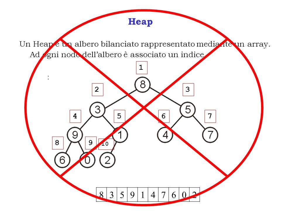 Heap Un Heap è un albero bilanciato rappresentato mediante un array. Ad ogni nodo dellalbero è associato un indice : 8359147602 1 23 4567 89 10