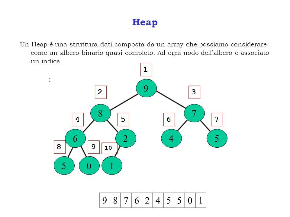 Heap Un Heap è una struttura dati composta da un array che possiamo considerare come un albero binario quasi completo. Ad ogni nodo dellalbero è assoc