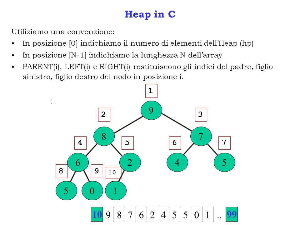 Heap in C Utiliziamo una convenzione: In posizione [0] indichiamo il numero di elementi dellHeap (hp) In posizione [N-1] indichiamo la lunghezza N dellarray PARENT(i), LEFT(i) e RIGHT(i) restituiscono gli indici del padre, figlio sinistro, figlio destro del nodo in posizione i.