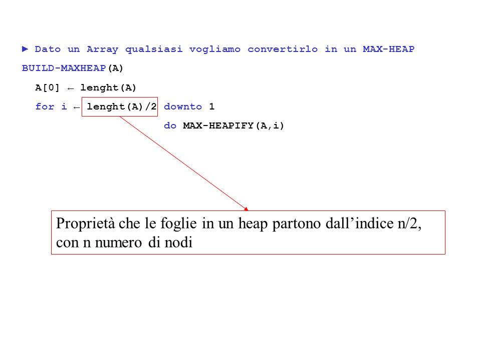 Dato un Array qualsiasi vogliamo convertirlo in un MAX-HEAP BUILD-MAXHEAP(A) A[0] lenght(A) for i lenght(A)/2 downto 1 do MAX-HEAPIFY(A,i) Proprietà che le foglie in un heap partono dallindice n/2, con n numero di nodi