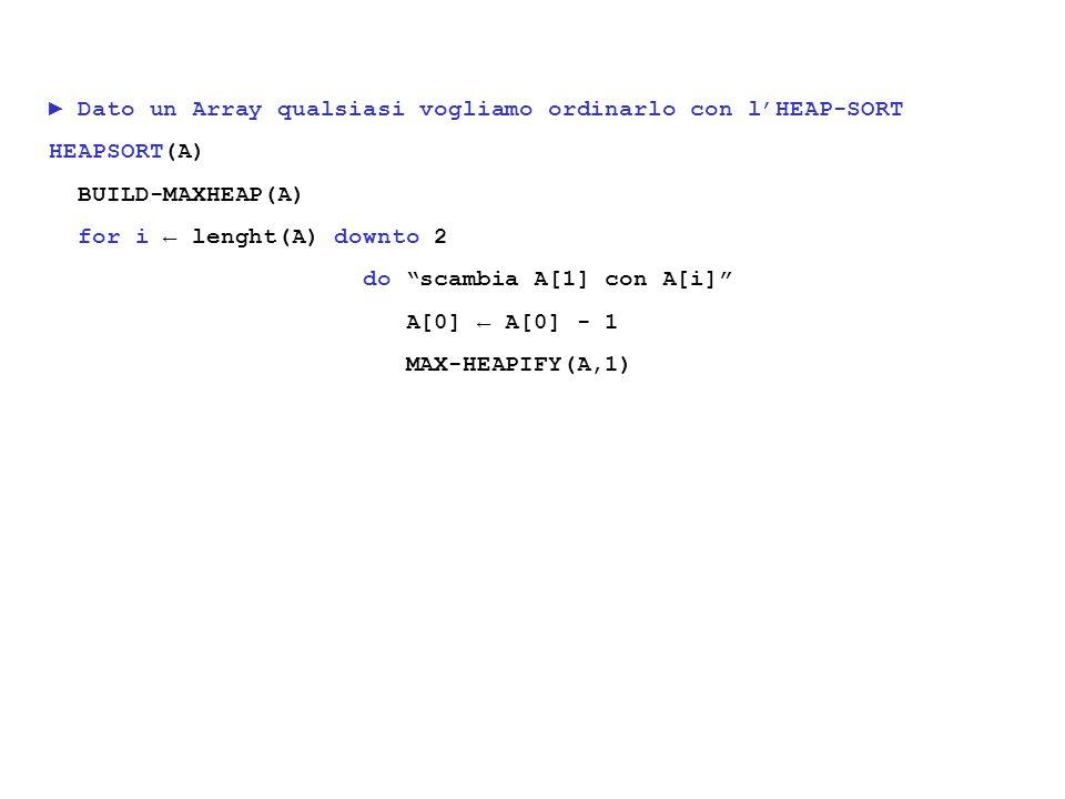 Dato un Array qualsiasi vogliamo ordinarlo con lHEAP-SORT HEAPSORT(A) BUILD-MAXHEAP(A) for i lenght(A) downto 2 do scambia A[1] con A[i] A[0] A[0] - 1 MAX-HEAPIFY(A,1)