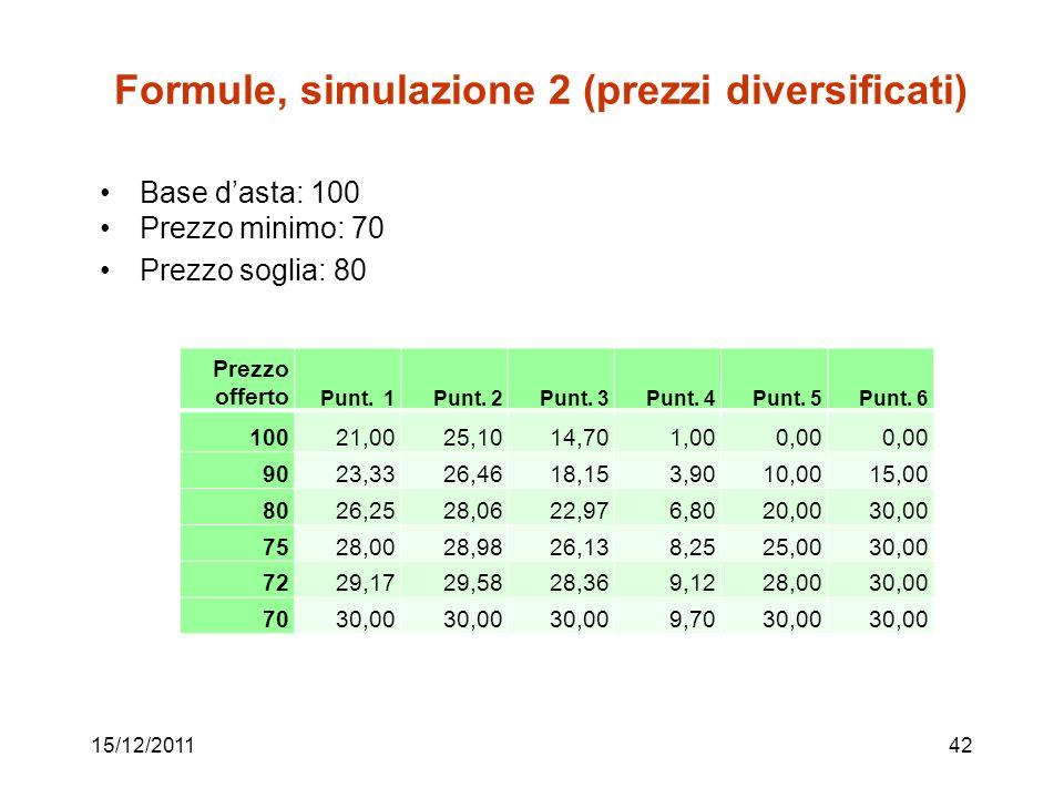 Formule, simulazione 2 (prezzi diversificati) Base dasta: 100 Prezzo minimo: 70 Prezzo soglia: 80 15/12/201142 Prezzo offerto Punt. 1Punt. 2Punt. 3Pun