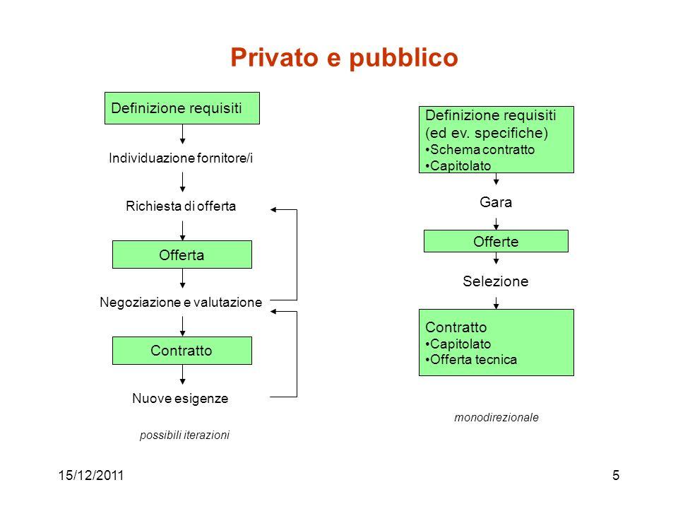15/12/20115 Privato e pubblico Definizione requisiti (ed ev. specifiche) Schema contratto Capitolato Gara Contratto Capitolato Offerta tecnica monodir