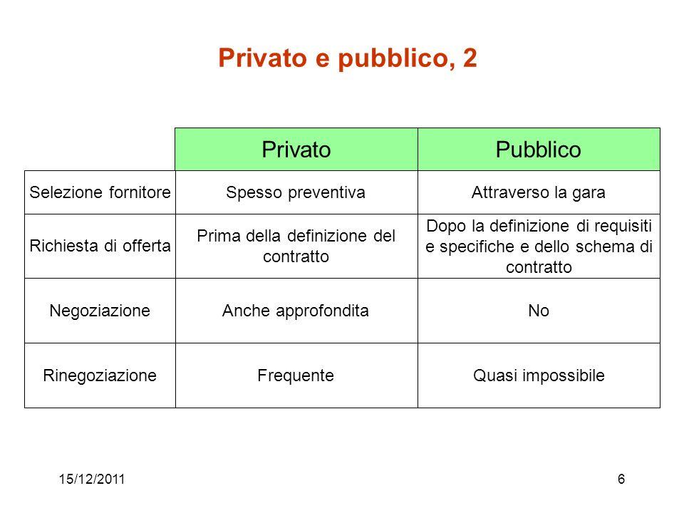 15/12/20116 Privato e pubblico, 2 PrivatoPubblico Spesso preventivaAttraverso la garaSelezione fornitore Prima della definizione del contratto Dopo la