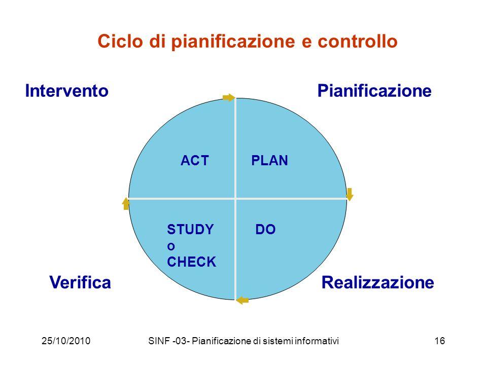 25/10/2010SINF -03- Pianificazione di sistemi informativi16 Intervento Verifica Pianificazione Realizzazione PLAN DO ACT STUDY o CHECK Ciclo di pianificazione e controllo