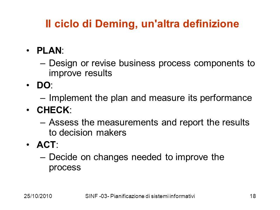 25/10/2010SINF -03- Pianificazione di sistemi informativi18 Il ciclo di Deming, un'altra definizione PLAN: –Design or revise business process componen