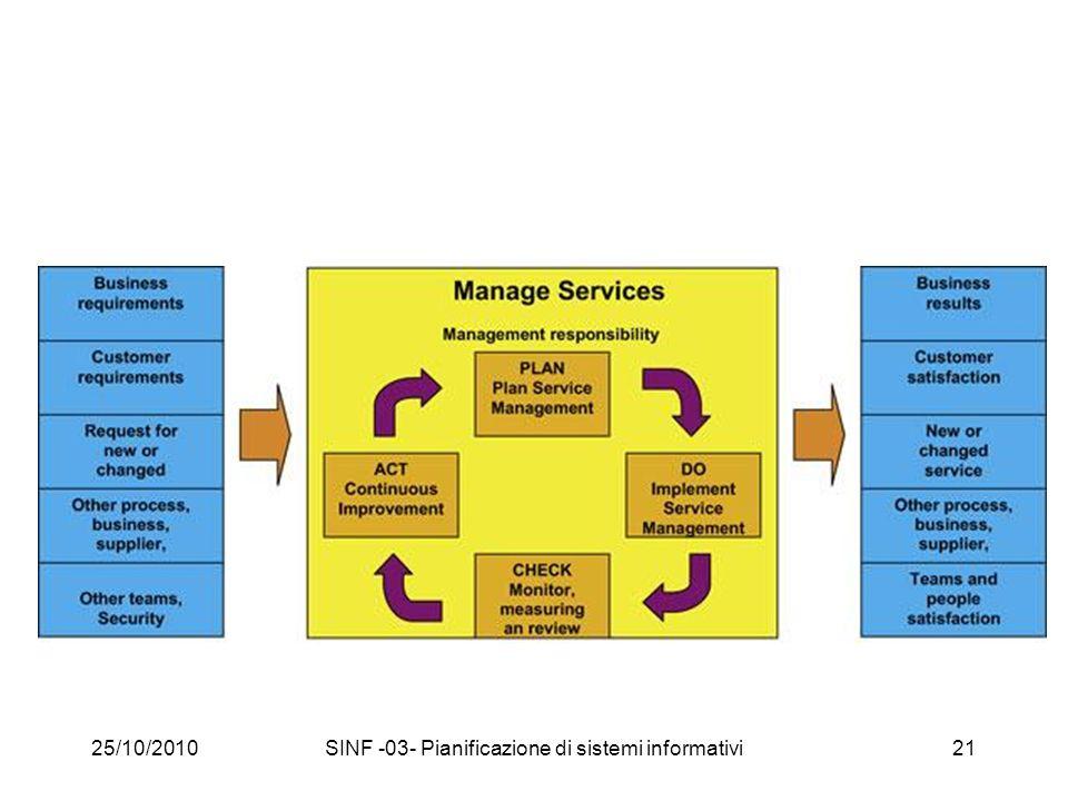 25/10/2010SINF -03- Pianificazione di sistemi informativi21