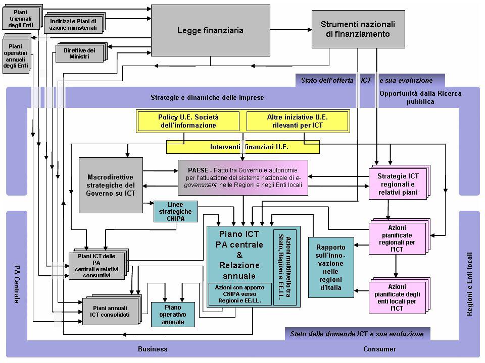 25/10/2010SINF -03- Pianificazione di sistemi informativi34