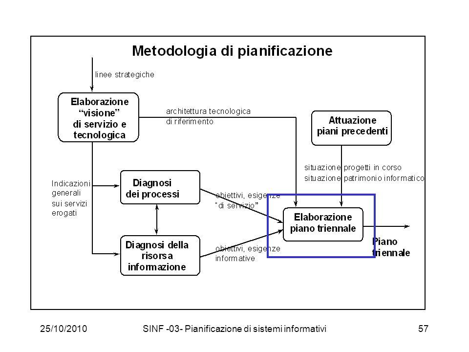 25/10/2010SINF -03- Pianificazione di sistemi informativi57