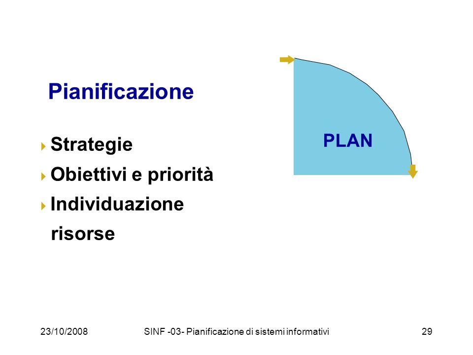 23/10/2008SINF -03- Pianificazione di sistemi informativi29 PLAN Pianificazione Strategie Obiettivi e priorità Individuazione risorse