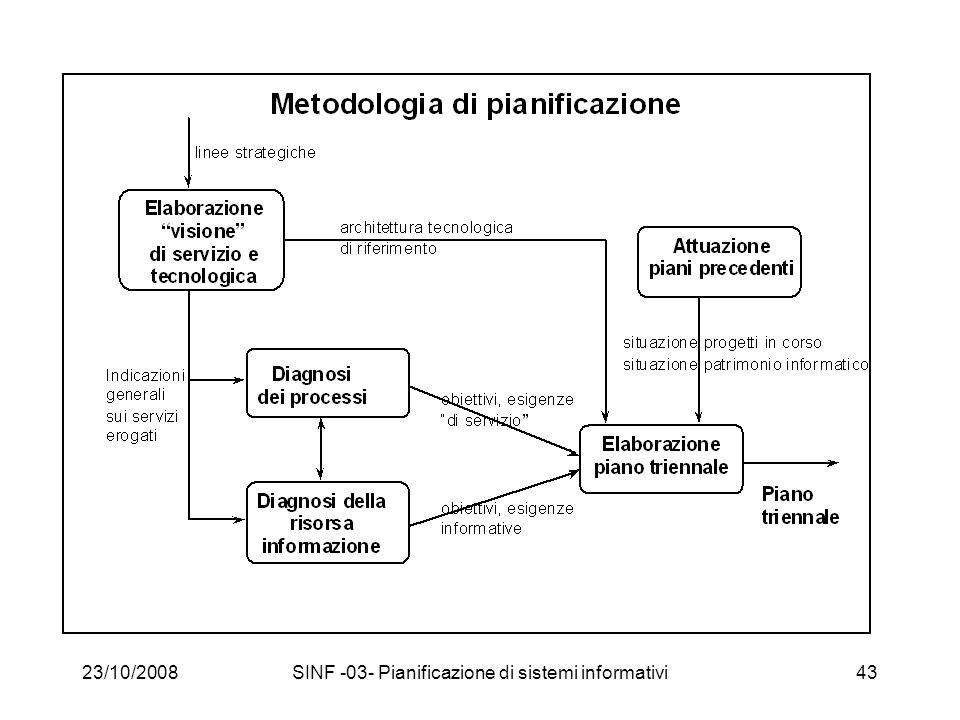 23/10/2008SINF -03- Pianificazione di sistemi informativi43