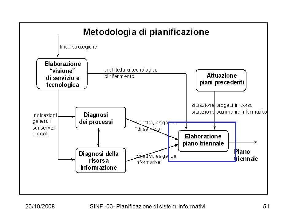 23/10/2008SINF -03- Pianificazione di sistemi informativi51