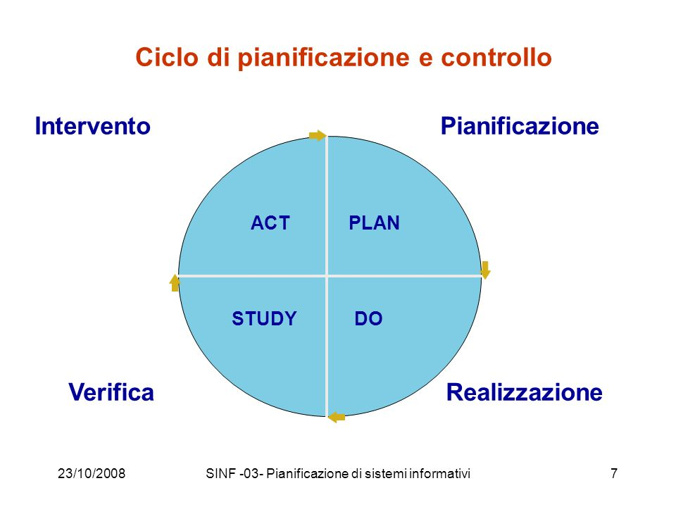 23/10/2008SINF -03- Pianificazione di sistemi informativi8 Il ciclo di Deming (definito in un contesto di produzione industriale o di organizzazione su larga scala) Plan to improve your operations first by finding out what things are going wrong (that is identify the problems faced), and come up with ideas for solving these problems.