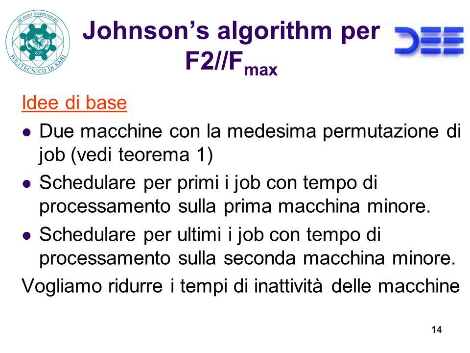 14 Johnsons algorithm per F2//F max Idee di base Due macchine con la medesima permutazione di job (vedi teorema 1) Schedulare per primi i job con tempo di processamento sulla prima macchina minore.