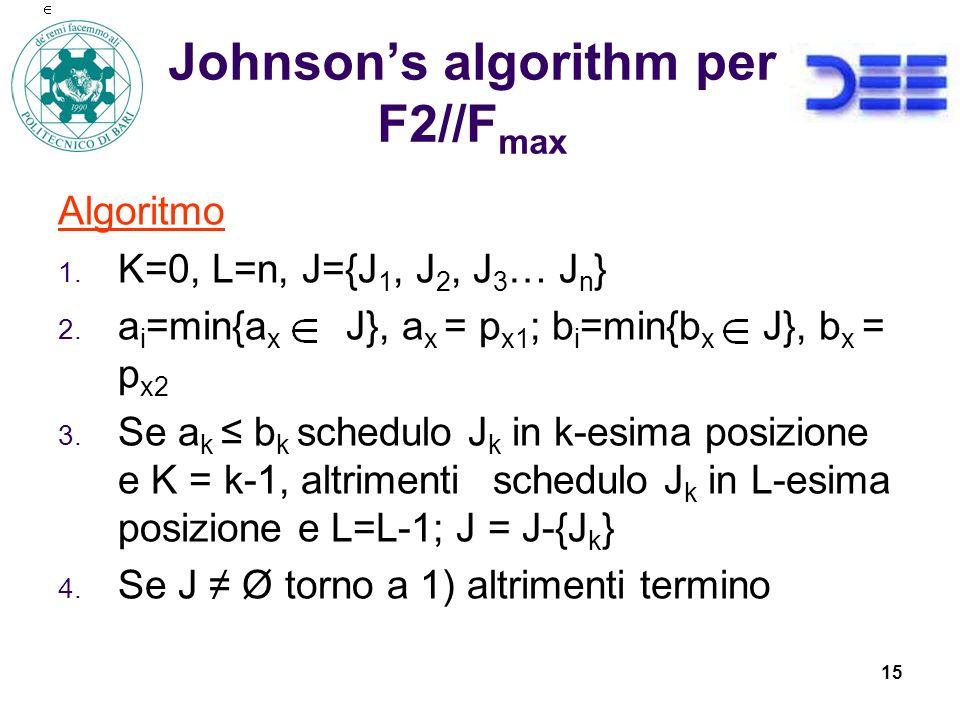 15 Johnsons algorithm per F2//F max Algoritmo 1.K=0, L=n, J={J 1, J 2, J 3 … J n } 2.
