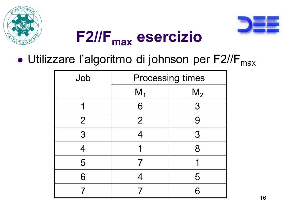 16 F2//F max esercizio Utilizzare lalgoritmo di johnson per F2//F max JobProcessing times M1M1 M2M2 163 229 343 418 571 645 776